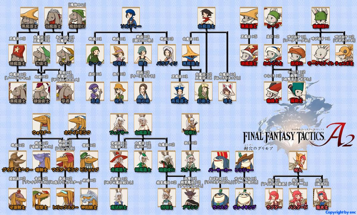 Job Chart Final Fantasy Tactics A2 Grimoire Of The Rift Forum Neoseeker Forums