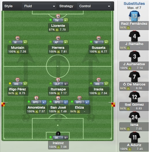 Chilean 3-4-1-2 - Football Manager 2014 Forum (FM 2014) - Neoseeker
