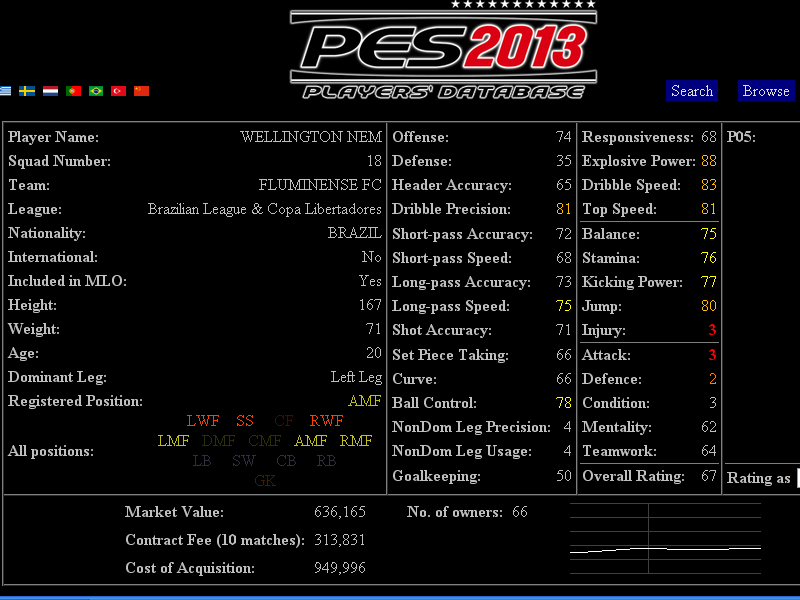 Master League Recommended Player List - Pro Evolution Soccer 2013